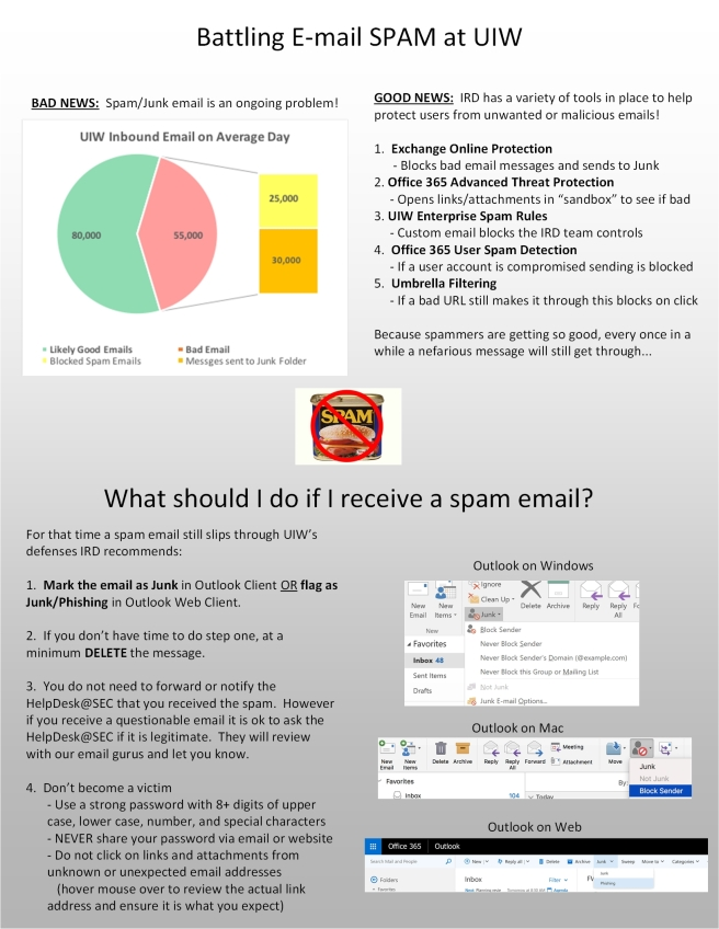 Spam Info Graphic
